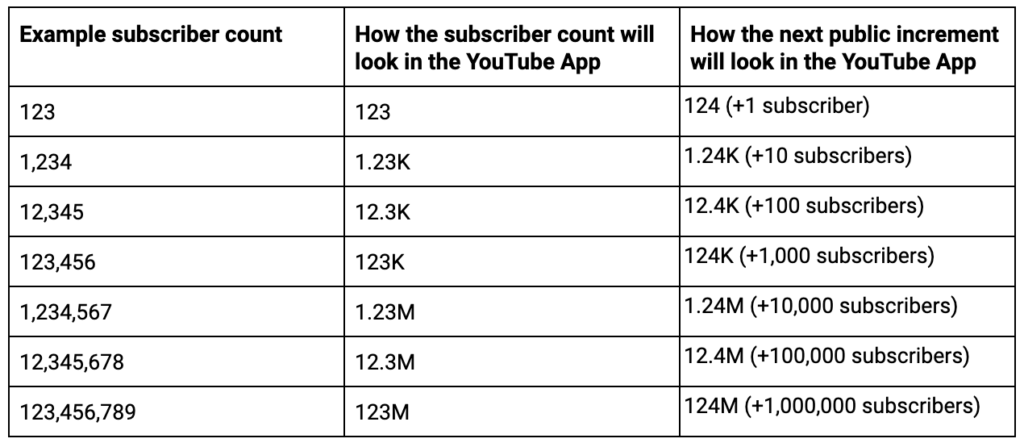 YouTube Subscriber Count Abbreviated